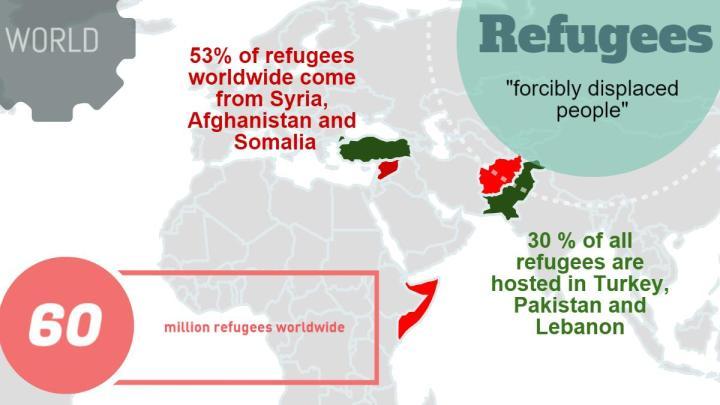 Refugees 2015 worldwide
